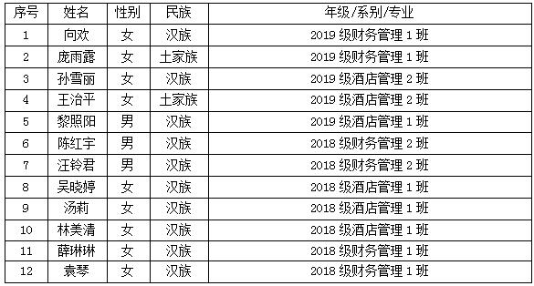 关于2020-2021学年国家励志奖学金评审结果的公示