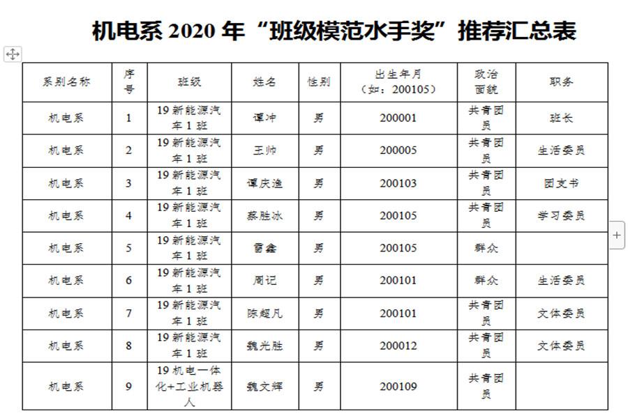 """关于机电系班级""""青春集结号·水手奖""""评选结果的公示"""