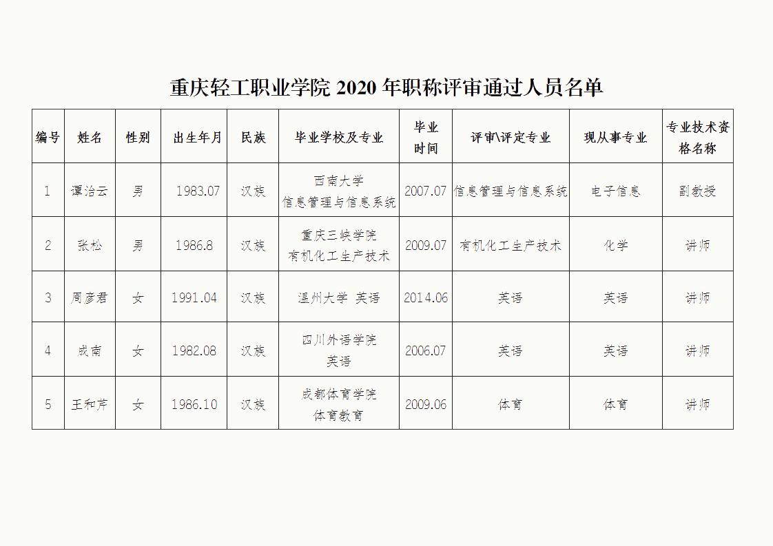 重庆轻工职业学院关于2020年度重庆市高校教师职称评审通过人员的公示_03.png