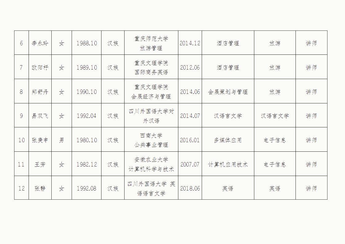 重庆轻工职业学院关于2020年度重庆市高校教师职称评审通过人员的公示_04.png