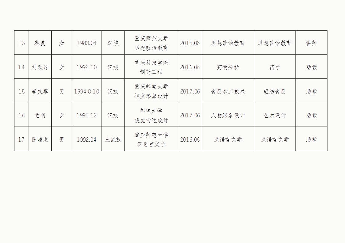 重庆轻工职业学院关于2020年度重庆市高校教师职称评审通过人员的公示_05.png