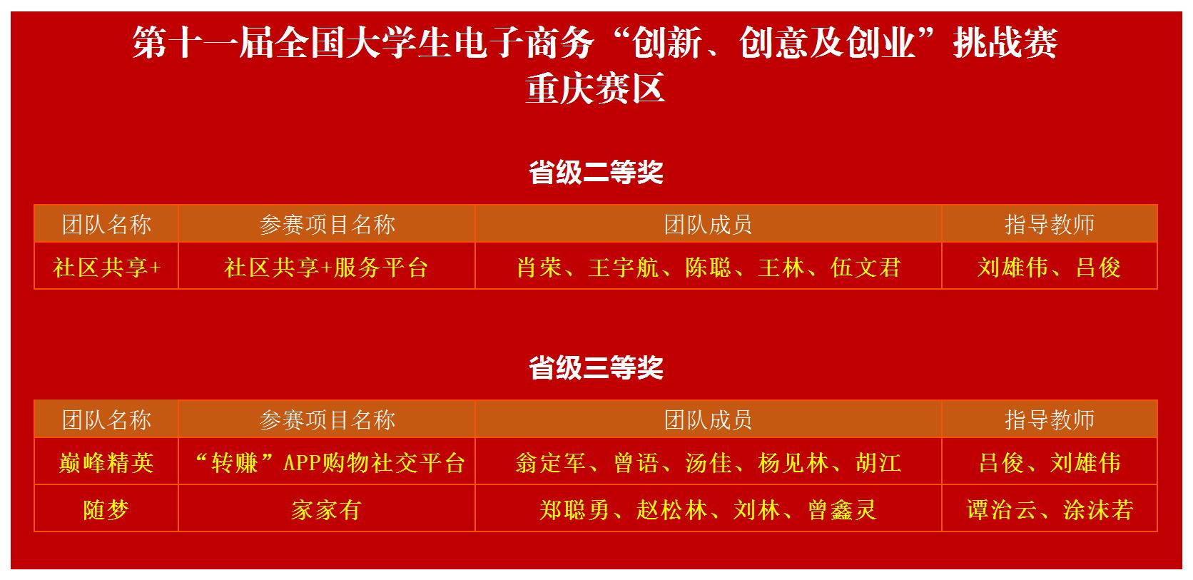 """【喜报】工商管理学院在第十一届全国大学生电子商务""""创新、创意及创业""""挑战赛重庆赛区选拔赛喜获佳绩"""